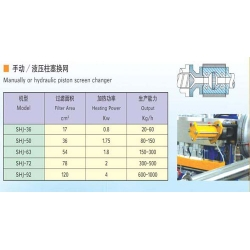 Manually or Hydraulic Piston Screen Changer